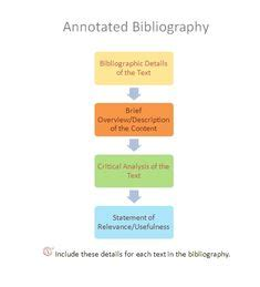 Academic annotated bibliography